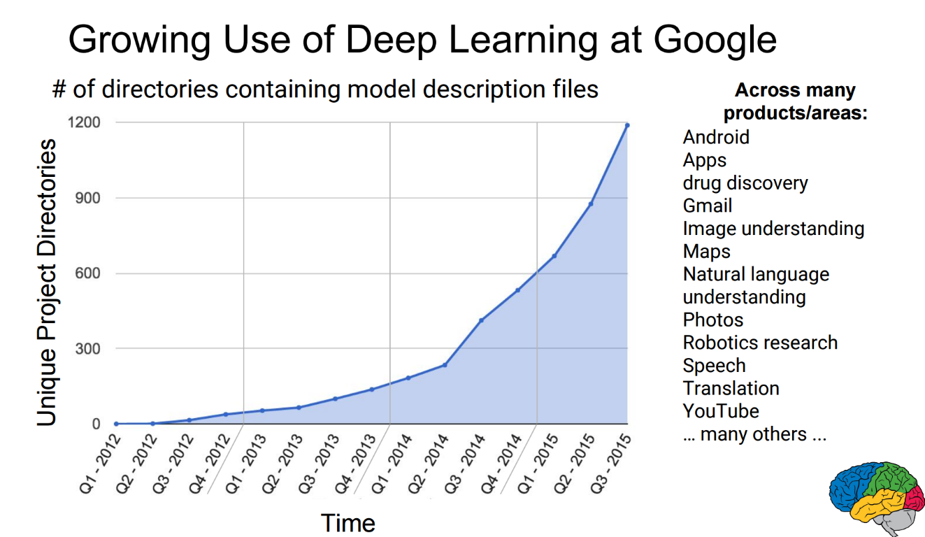 Growth of Deep Learning at Google