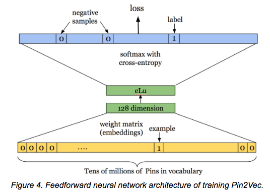 From the Pinterest blog post 'Applying deep learning to Related Pins'