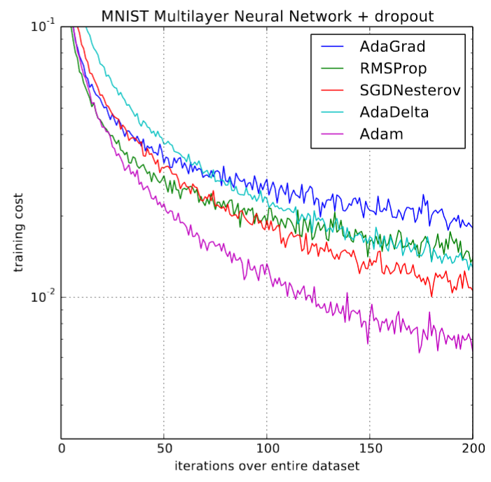 AdamW and Super-convergence is now the fastest way to train neural nets