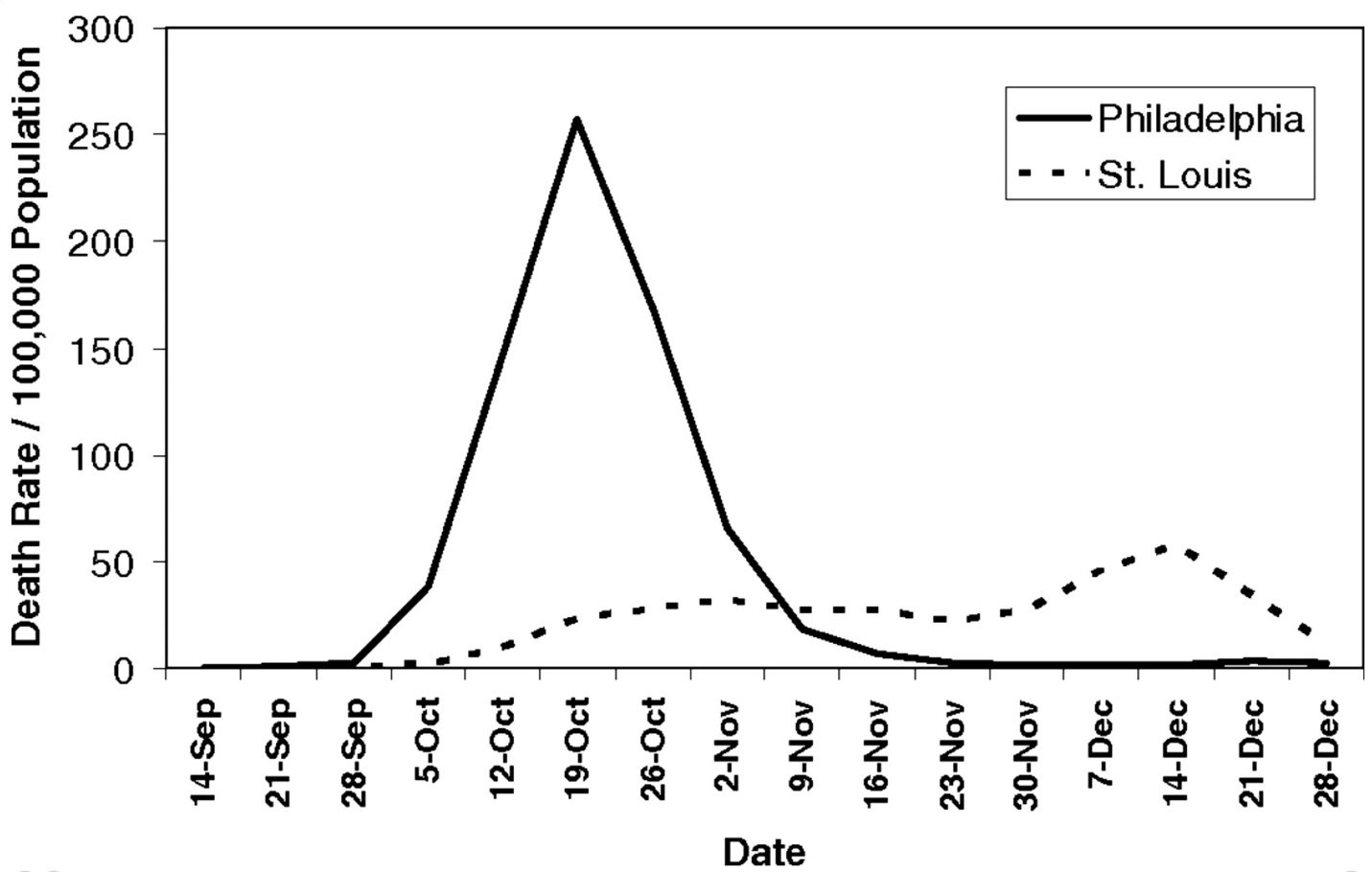 Impact of differing responses to the 1918 Flu pandemic