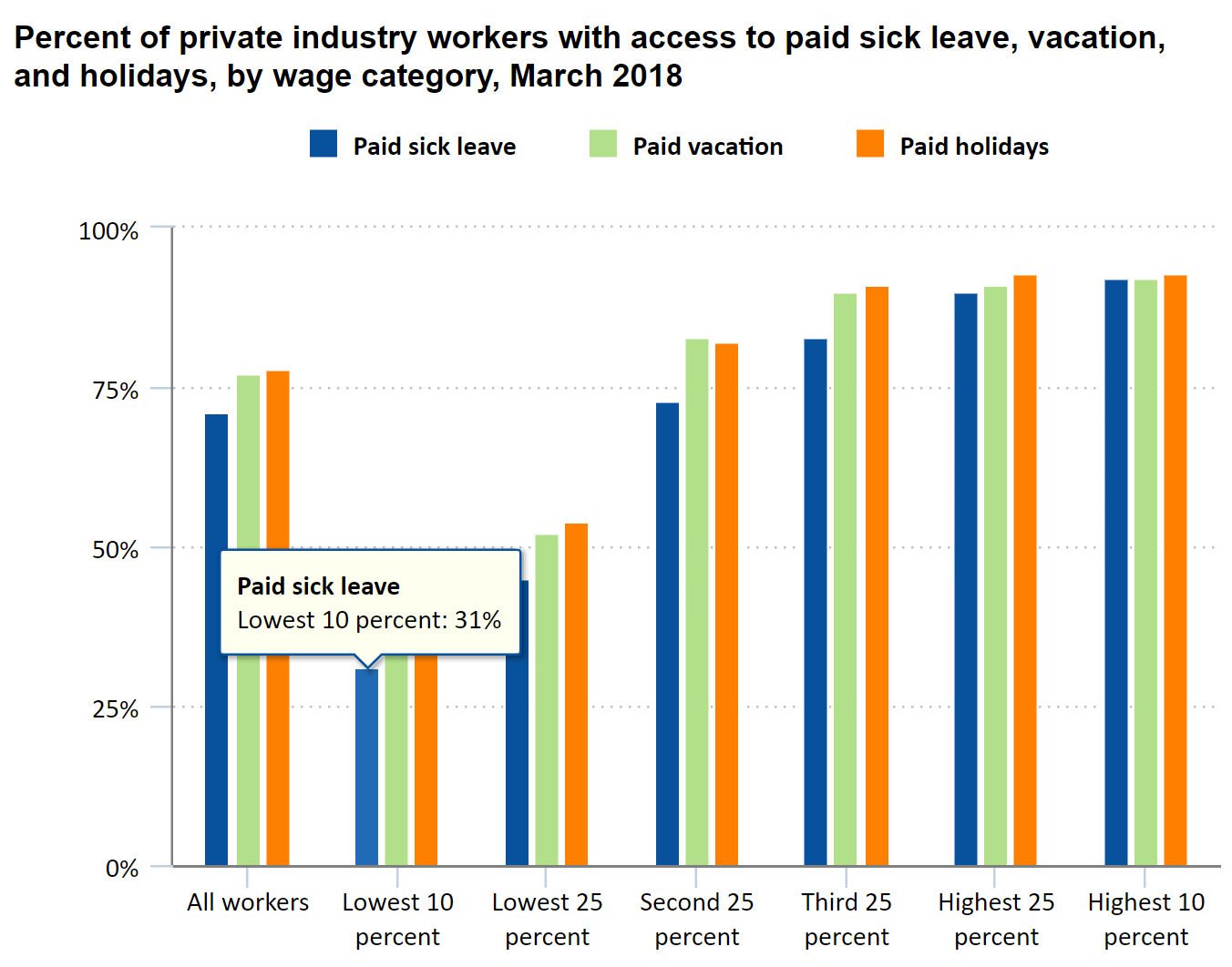 Most poor Americans do not have sick leave, so have to go to work.