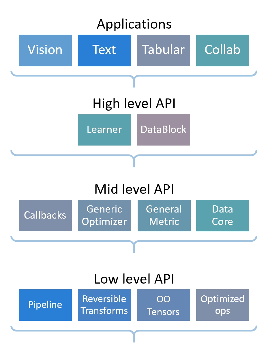 fastai—A Layered API for Deep Learning