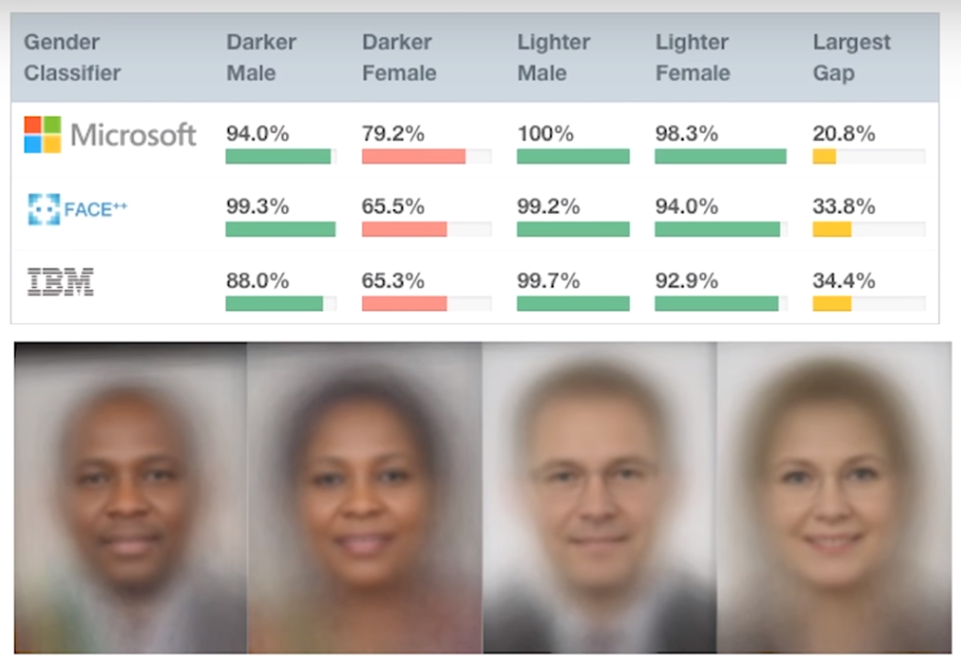 Research by Joy Buolamwini and Timnit Gebru found that commercial computer vision software performed significantly worse on women with dark skin. Gendershades.org