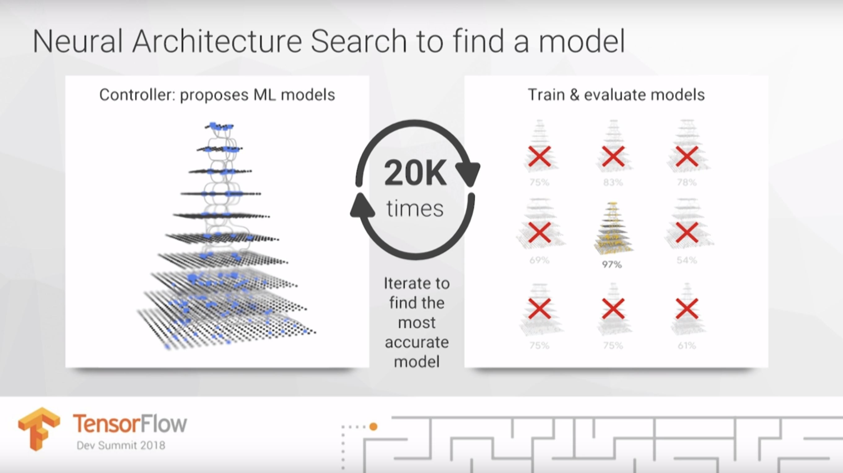 Jeff Dean's slide showing that neural architecture search can try 20 different models to find the most accurate