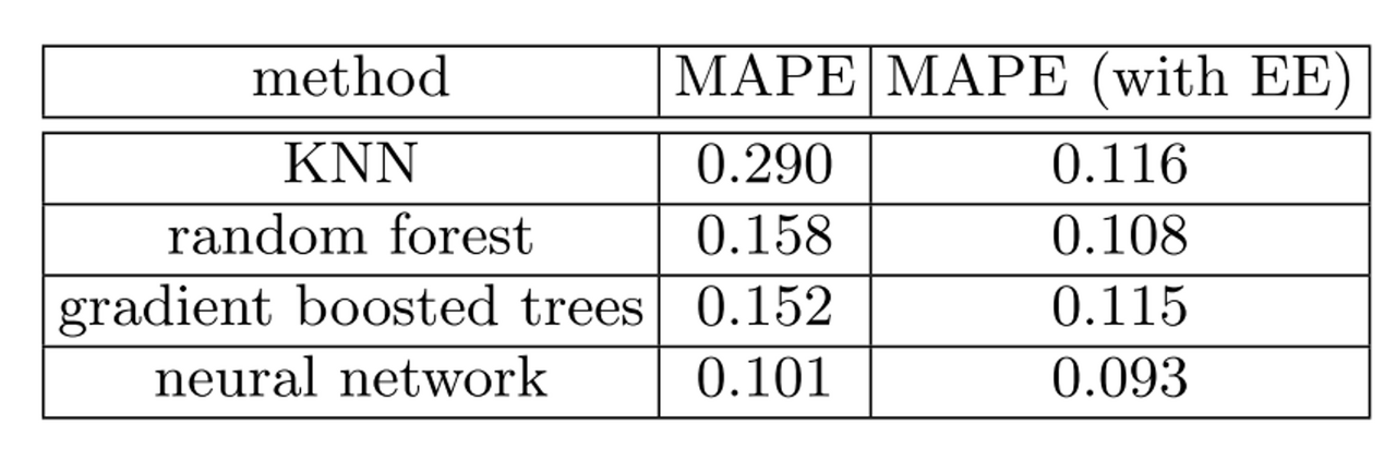 Comparative performance of common models with vs without embeddings