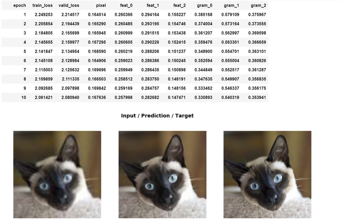 Super-resolution results using feature loss and gram loss
