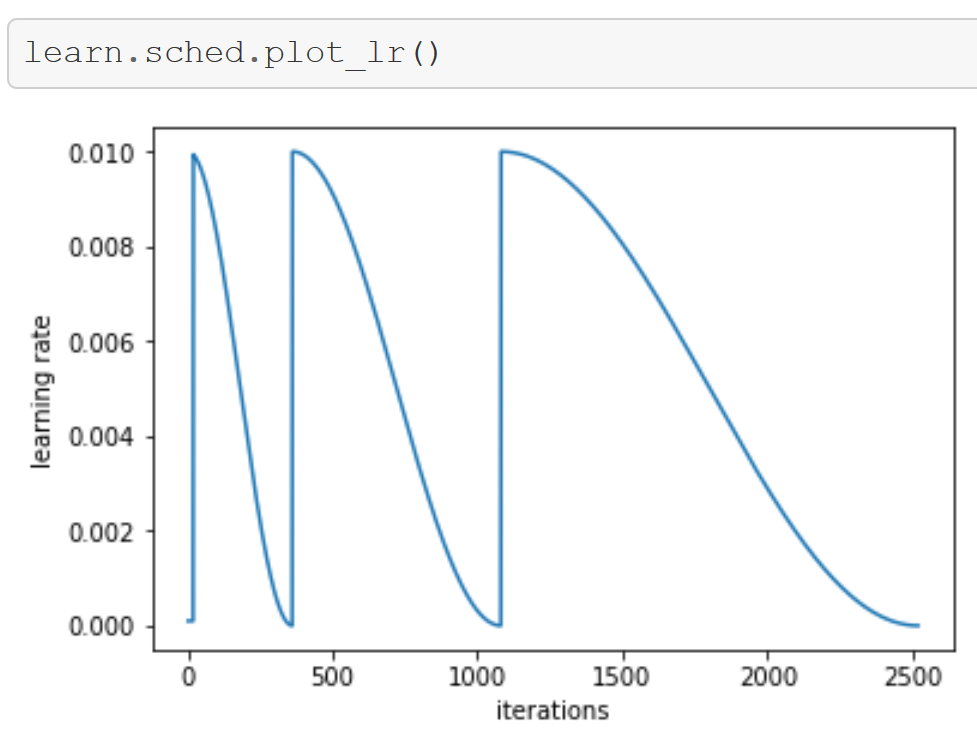 Stochastic Gradient Descent with Restarts